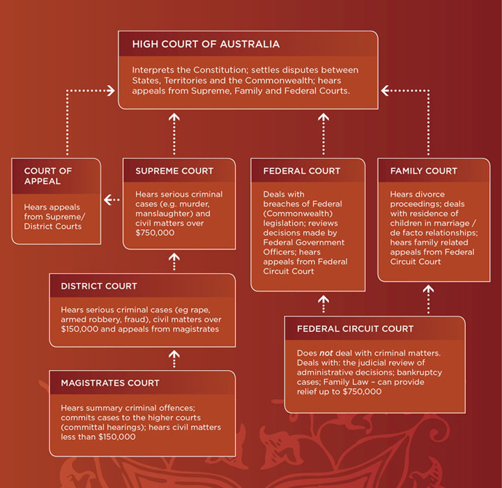 Advantages of court hierarchies ccuart Image collections